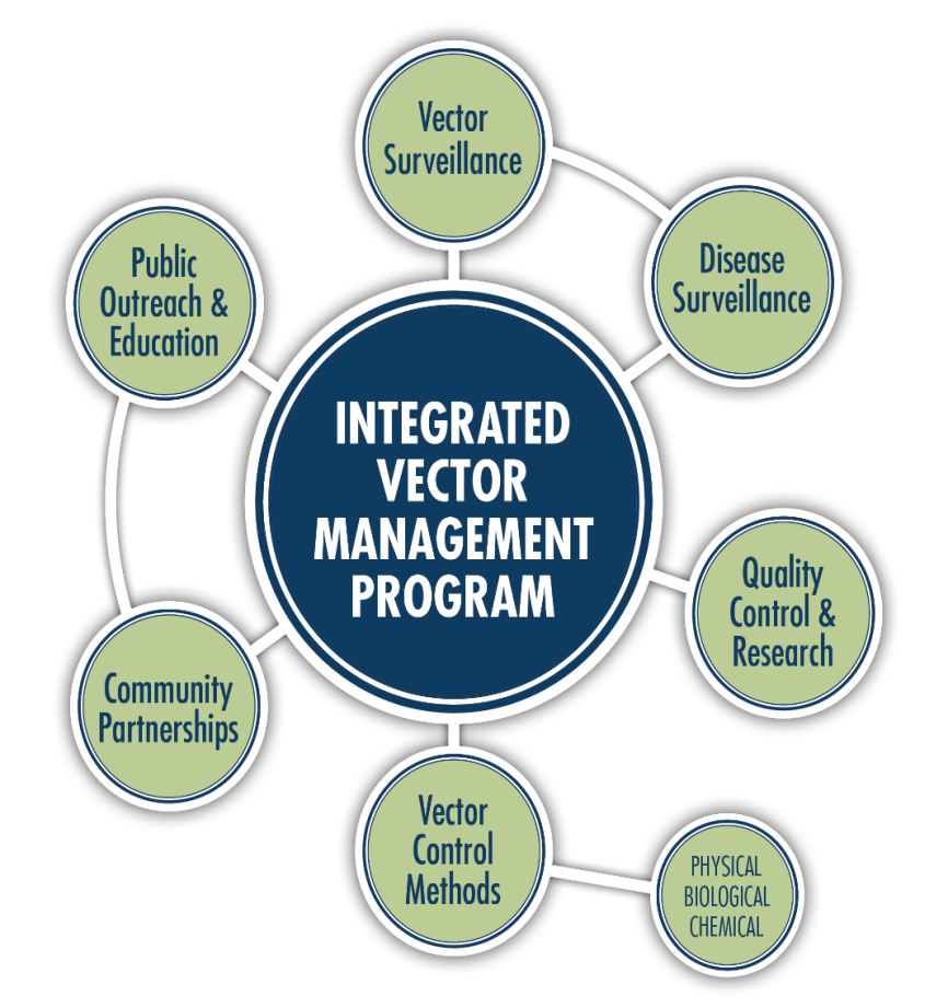 Integrated Vector Management | Coachella Valley Mosquito & Vector Control  District